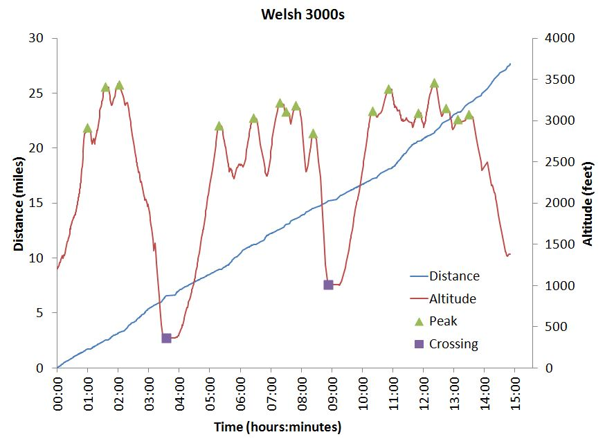 Welsh300sGraphs