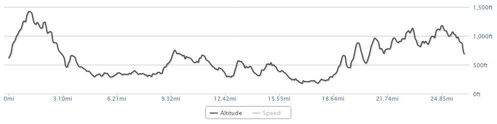 Malvern Marathon 2014 Profile