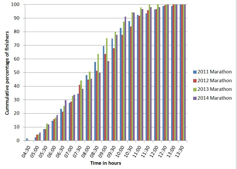 Cumulative number of finishers