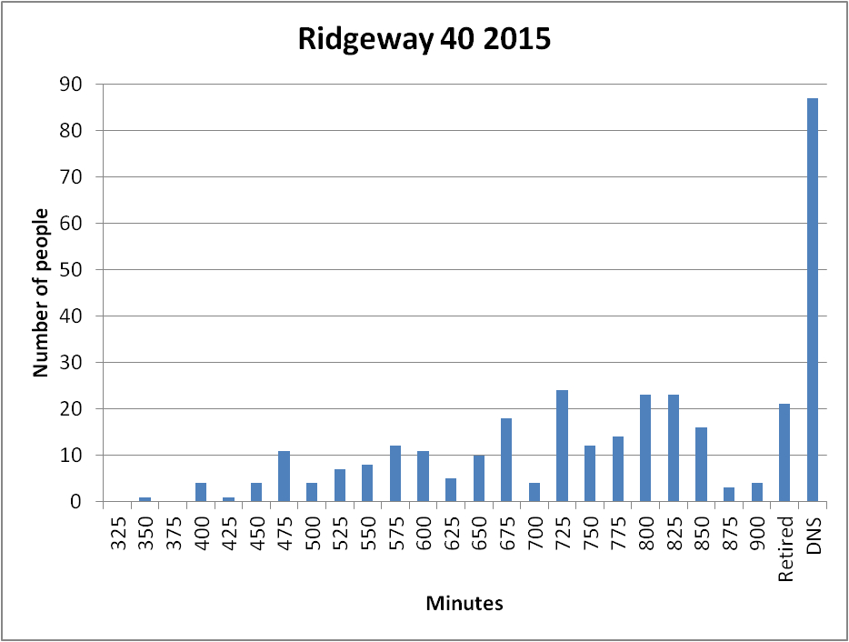 2015 Ridgeway 40 histogram